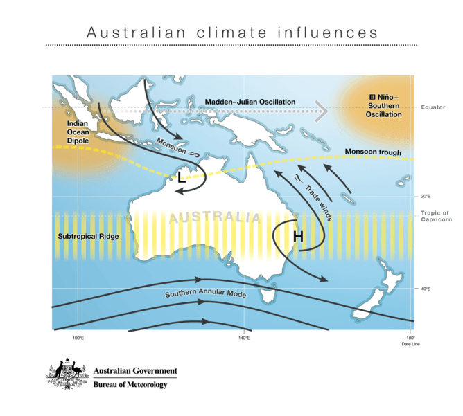 climate_influences