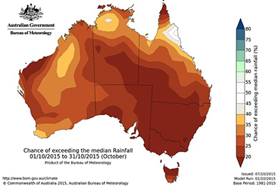 median rainfall
