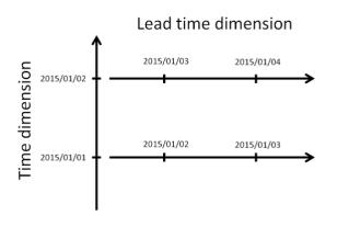 estimated lead time