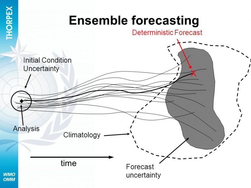 ensembleforecastingxtimedeterministicforecast