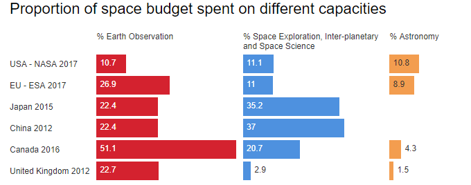 proportion-budget-spent-space