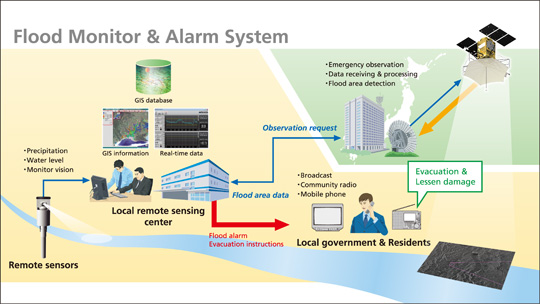 A simple satellite-driven flood warning system for the