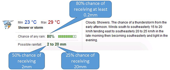 An image with annotations explaining how to read a rain forecast (BOM/ABC News)