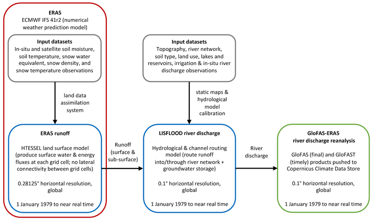 Figure 1.: A schematic of the key components in the production of the GloFAS-ERA5 river discharge reanalysis dataset (source: Harrigan et al., 2020).