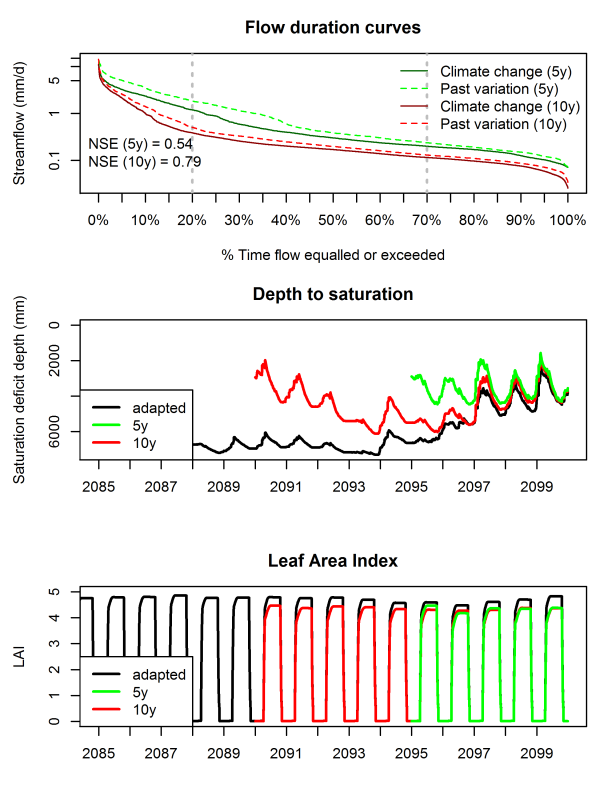 Figure 1. Results for experiment with severe climate change and drier average conditions.