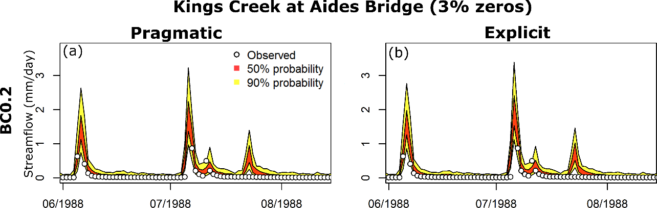 Figure 2. Representative probabilistic streamflow predictions for the pragmatic (left column) and explicit (right column) approaches for a low ephemeral (<5% zero flows) catchment.