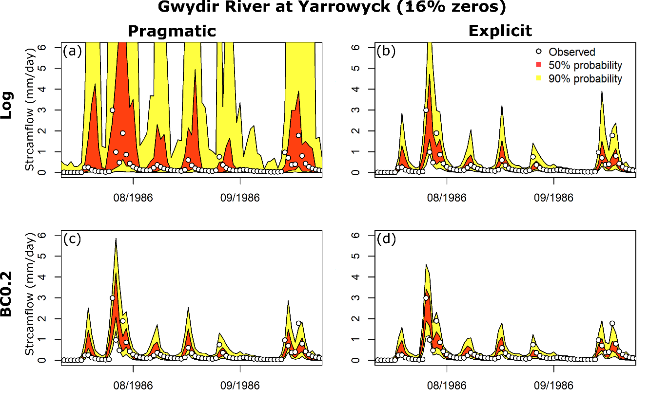 Figure 3. Representative probabilistic streamflow predictions for the pragmatic (left column) and explicit (right column) approaches for a mid-ephemera (5-50% zero flows) catchment. BC0.2 and Log are two error models - see McInerney et al, (2019).