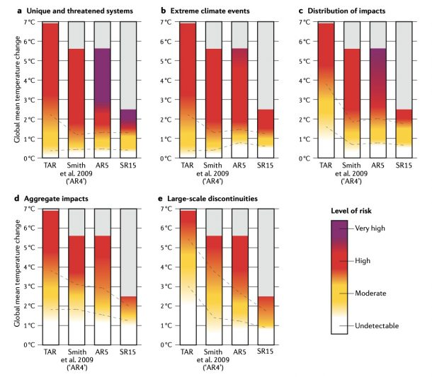 Comparison of risk thresholds across intergovernmental Panel on Climate Change assessments. All burning embers are presented with the same colour and temperature scale, removing technical details that varied between the original publications. Dashed lines connect the midpoints between undetectable and moderate risk, and moderate and high risk. Risks transitions have generally shifted towards lower temperatures with updated scientific understanding. Source: Zommers et al., 2020.